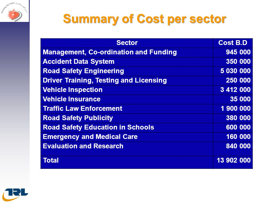 Summary of Cost per sector
