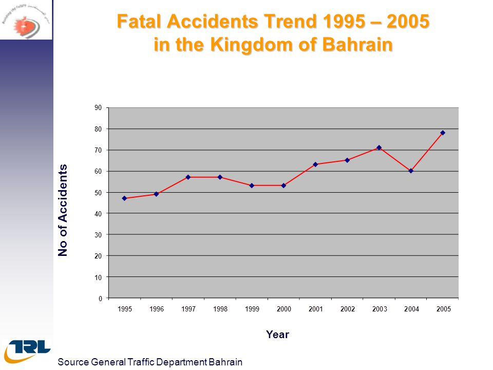 Fatal Accidents Trend 1995 – 2005 in the Kingdom of Bahrain