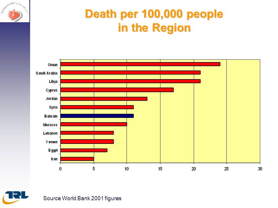 Death per 100,000 people in the Region