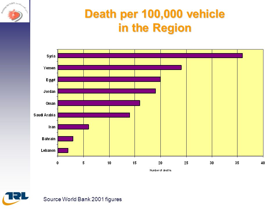 Death per 100,000 vehicle in the Region