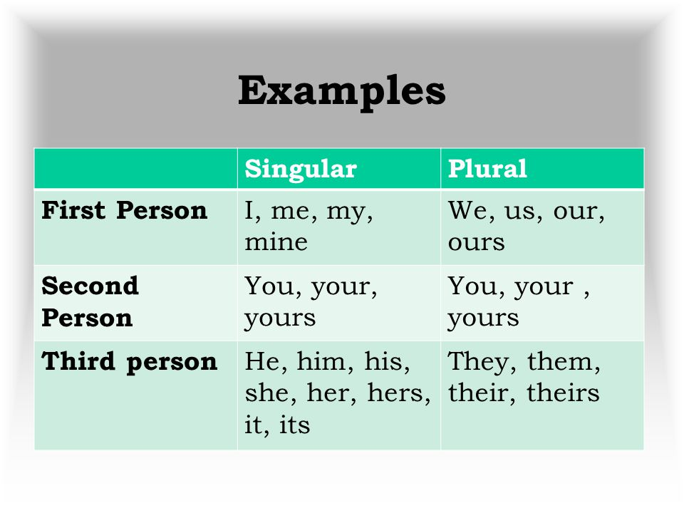 Examples Singular Plural First Person I, me, my, mine