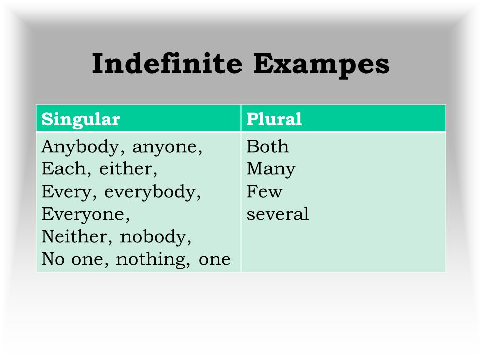 Indefinite Exampes Singular Plural Anybody, anyone, Each, either,