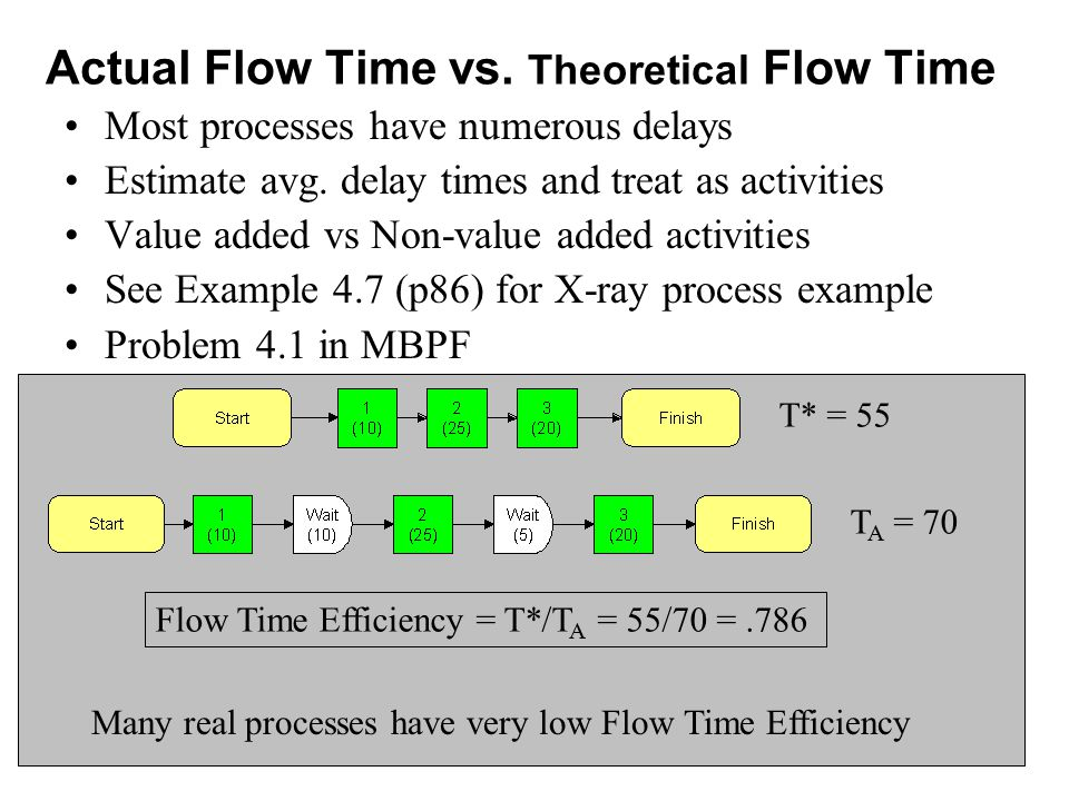 Actual Flow Time vs. Theoretical Flow Time
