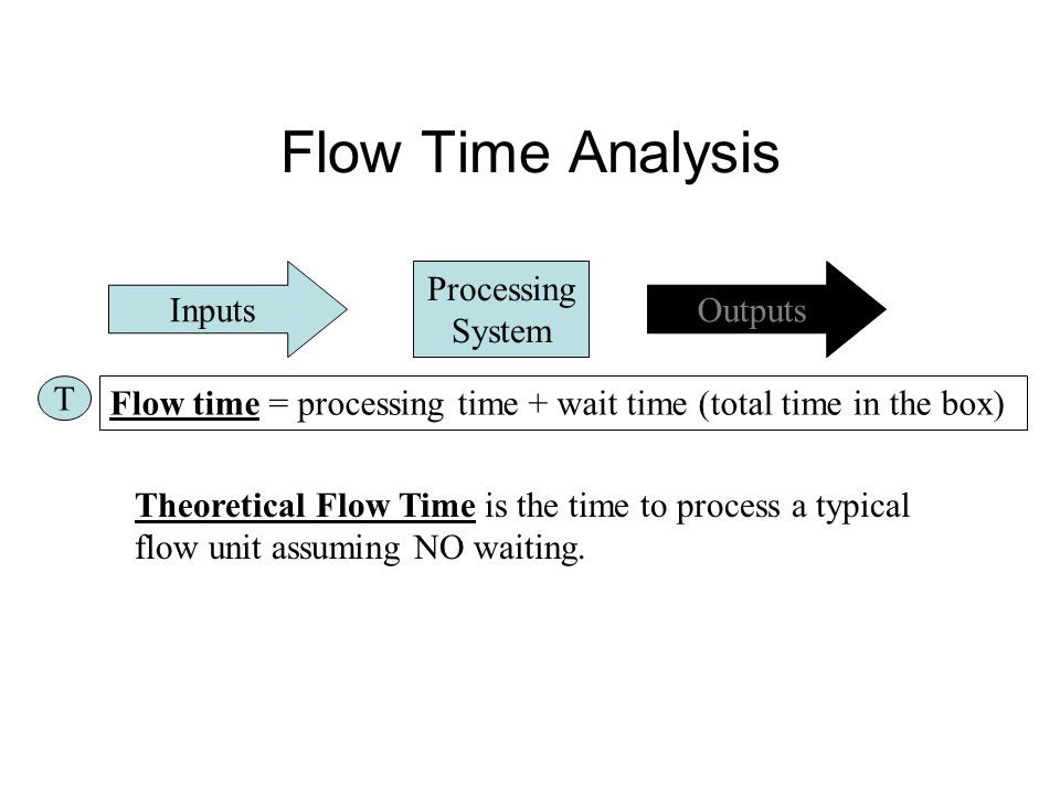 Flow Time Analysis Inputs Processing System Outputs T