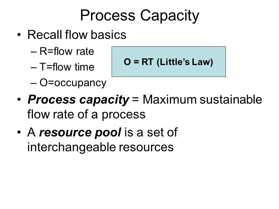 Process Capacity Recall flow basics