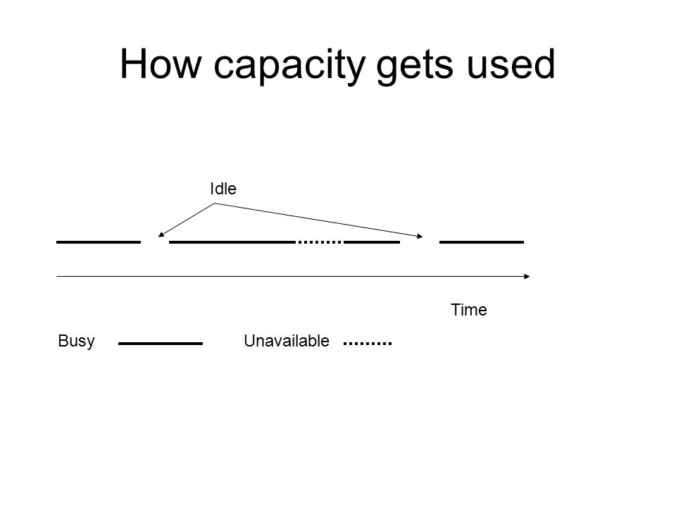 How capacity gets used Idle Time Busy Unavailable