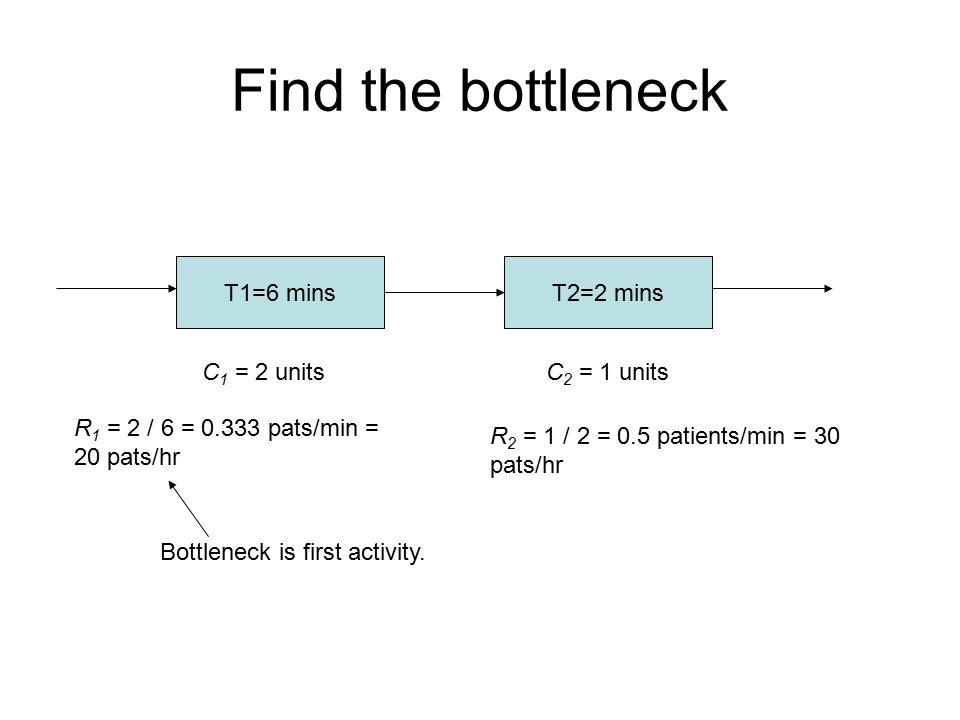 Find the bottleneck T1=6 mins T2=2 mins C1 = 2 units C2 = 1 units