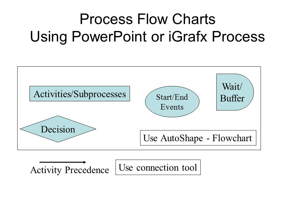 Process Flow Charts Using PowerPoint or iGrafx Process