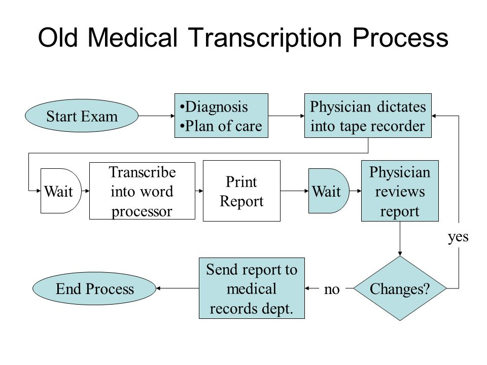 Old Medical Transcription Process