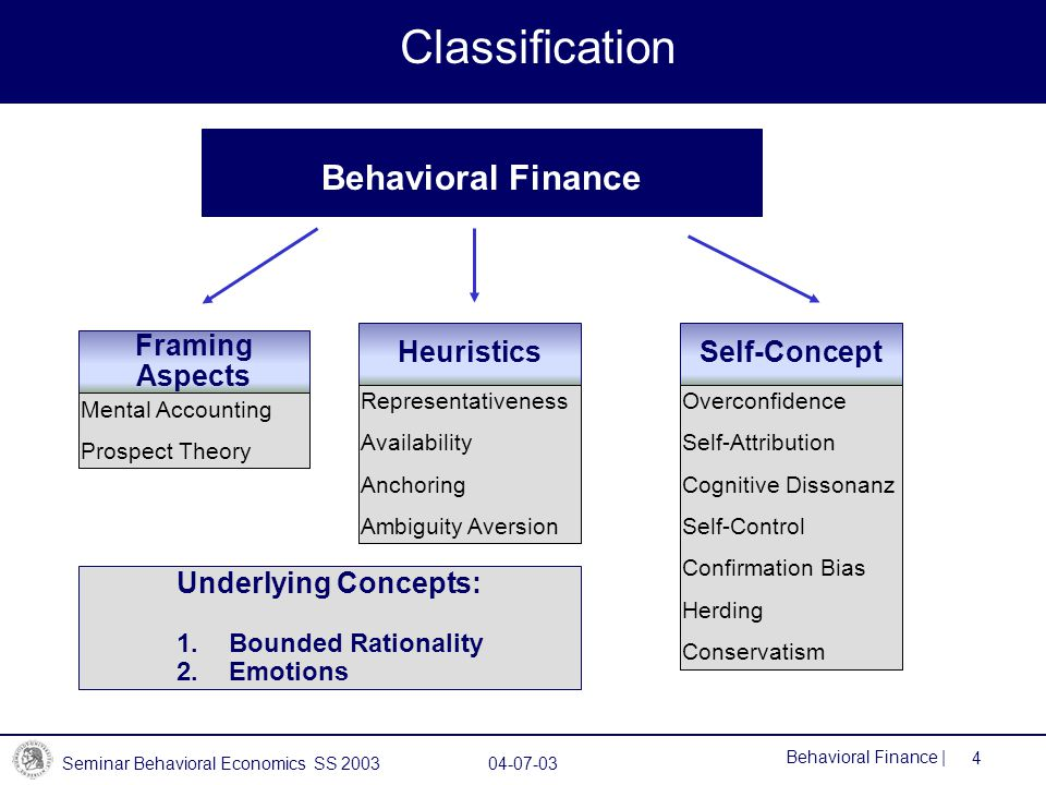 Classification Behavioral Finance Heuristics Self-Concept