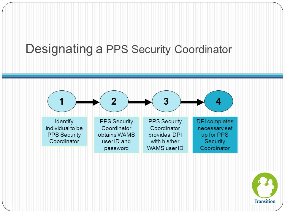 Designating a PPS Security Coordinator