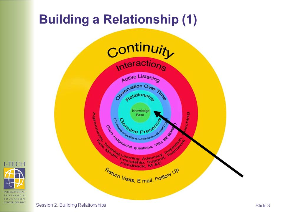 Building a Relationship (1)