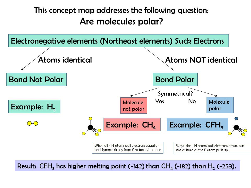 Electronegative elements (Northeast elements) Suck Electrons