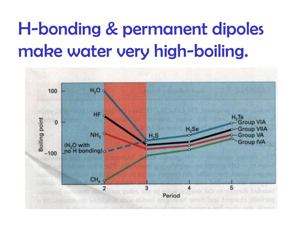 H-bonding & permanent dipoles make water very high-boiling.