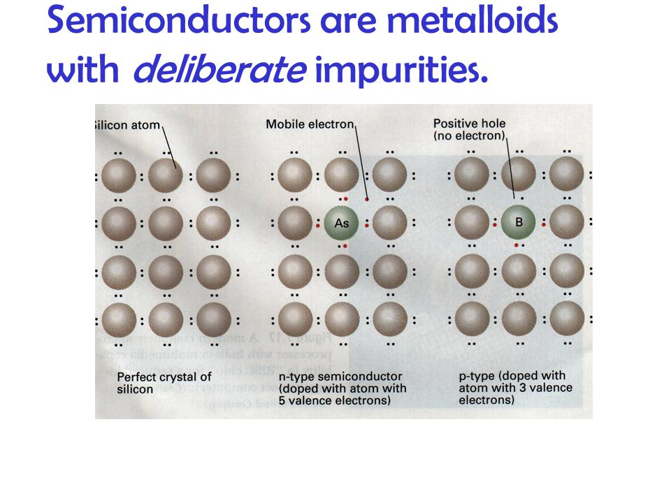 Semiconductors are metalloids with deliberate impurities.