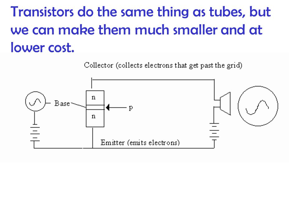 Transistors do the same thing as tubes, but we can make them much smaller and at lower cost.
