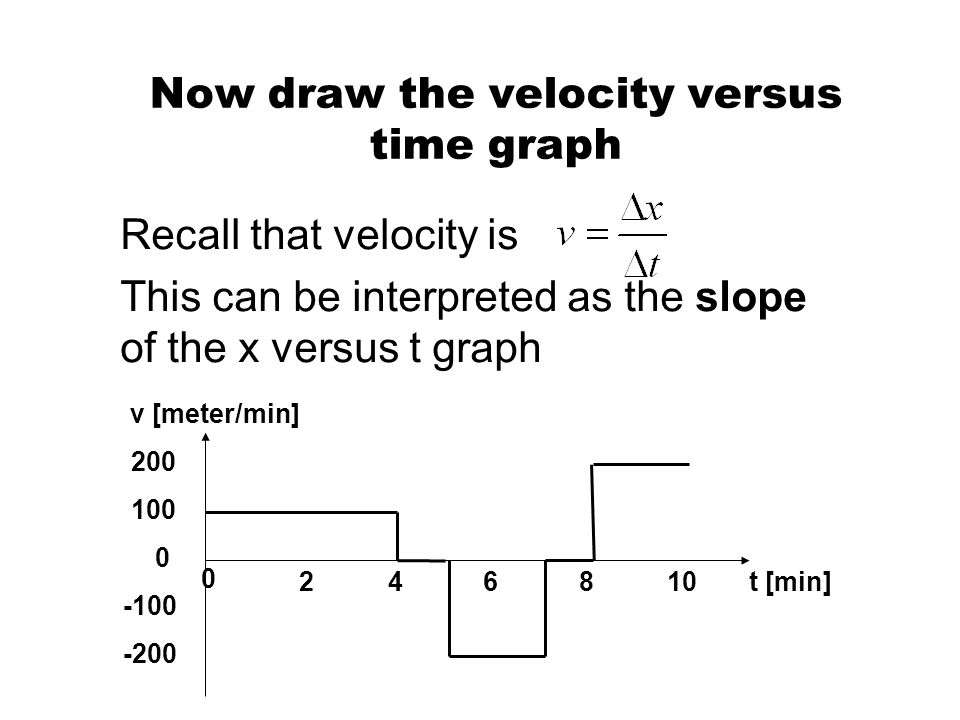Now draw the velocity versus time graph