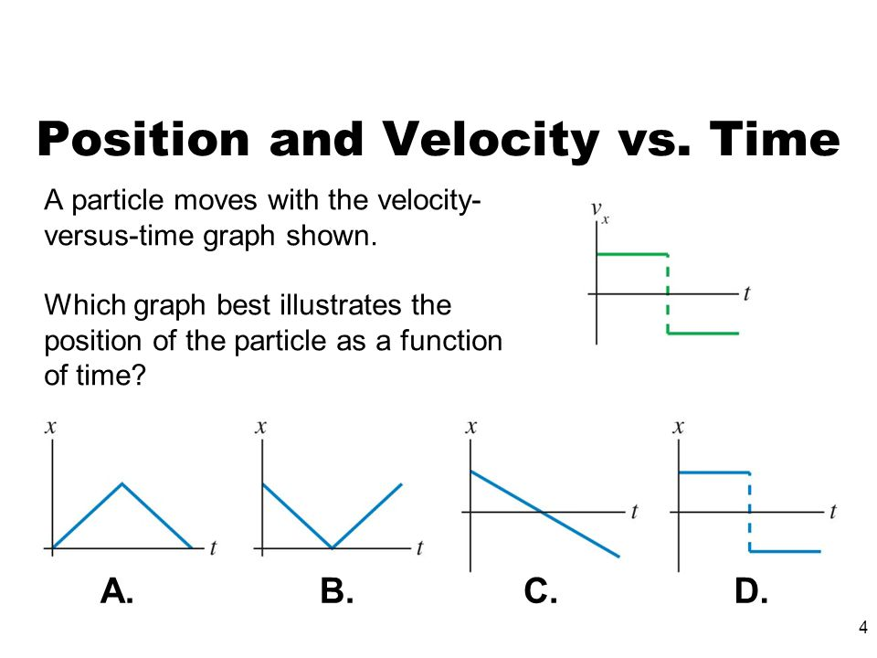 Position and Velocity vs. Time