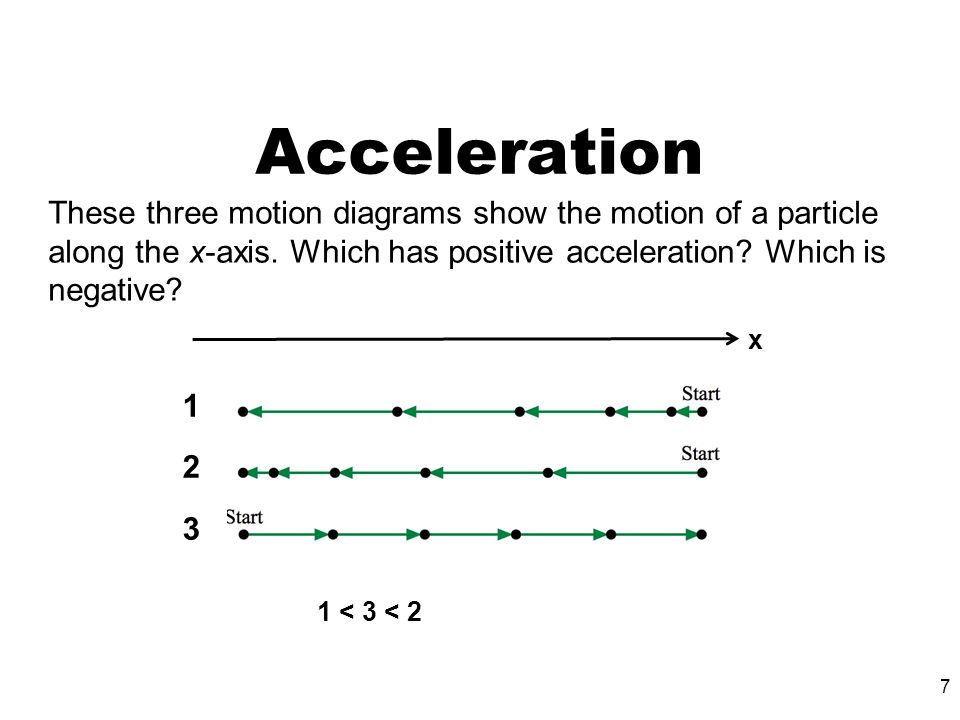 Acceleration These three motion diagrams show the motion of a particle along the x-axis. Which has positive acceleration Which is negative