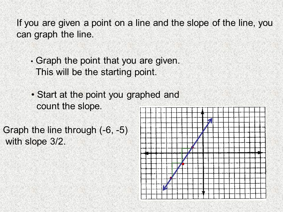 If you are given a point on a line and the slope of the line, you