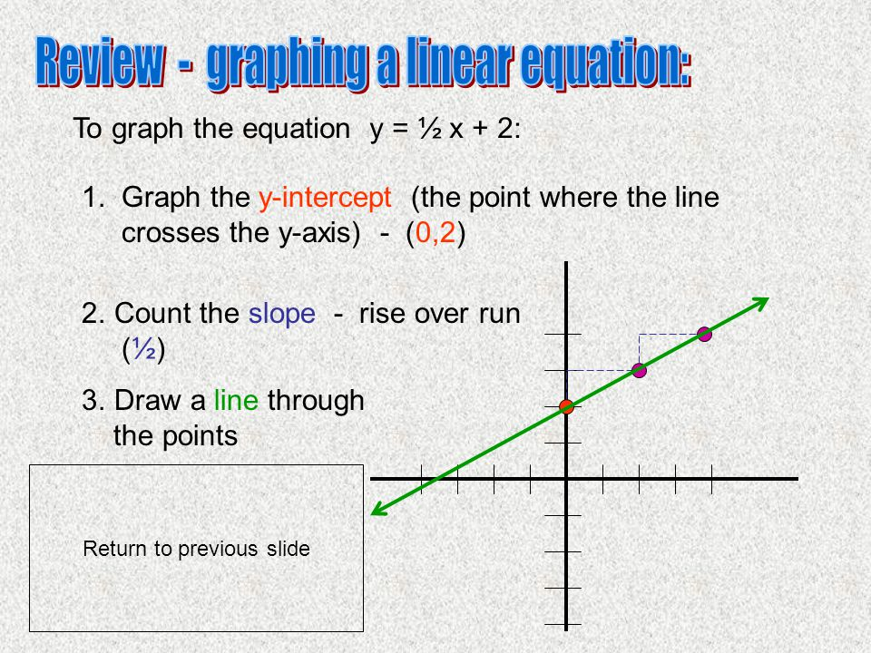 Review - graphing a linear equation: