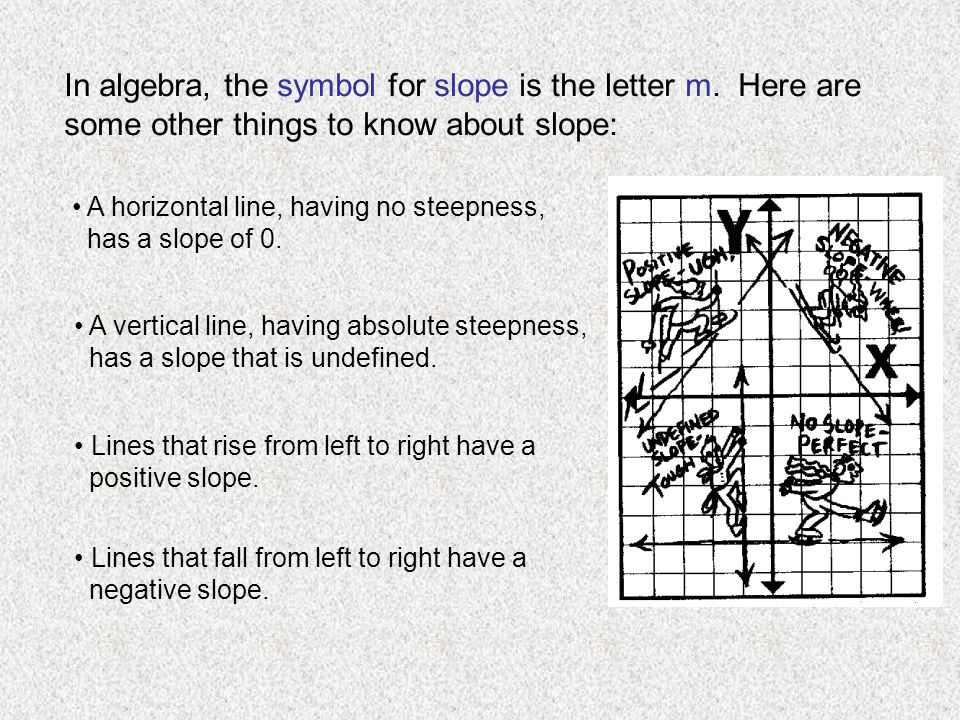 In algebra, the symbol for slope is the letter m. Here are