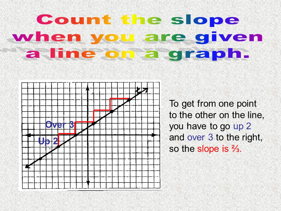 Count the slope when you are given a line on a graph.