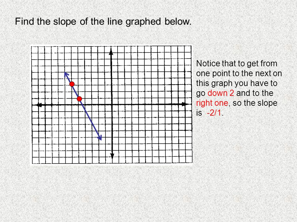 Find the slope of the line graphed below.