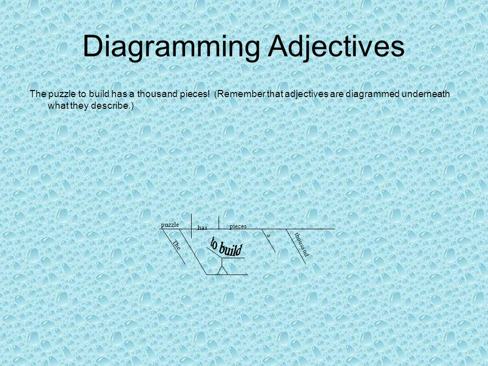 Diagramming Adjectives