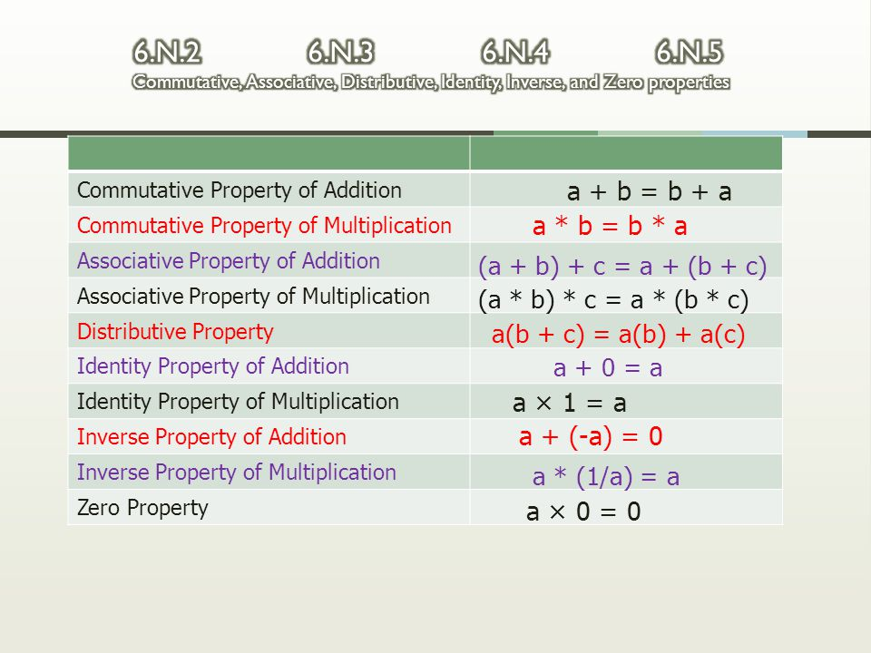 6.N.2 6.N.3 6.N.4 6.N.5 Commutative, Associative, Distributive, Identity, Inverse, and Zero properties