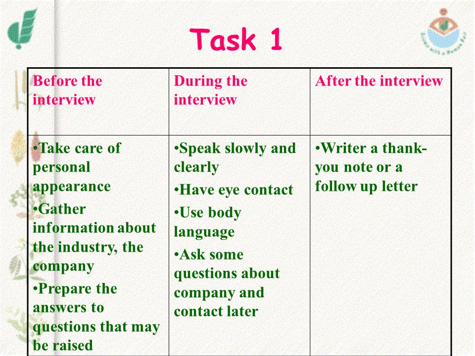 Task 1 Before the interview During the interview After the interview