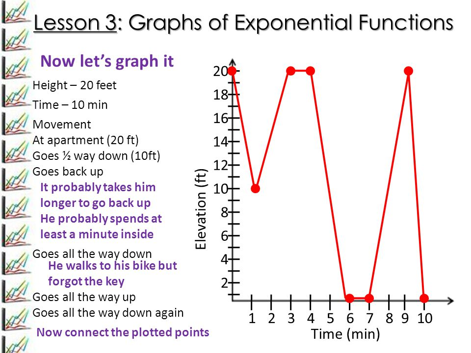 Lesson 3: Graphs of Exponential Functions