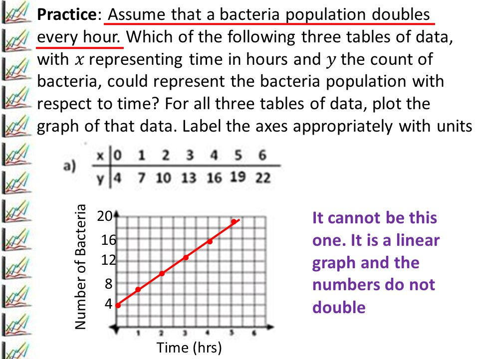 Practice: Assume that a bacteria population doubles every hour