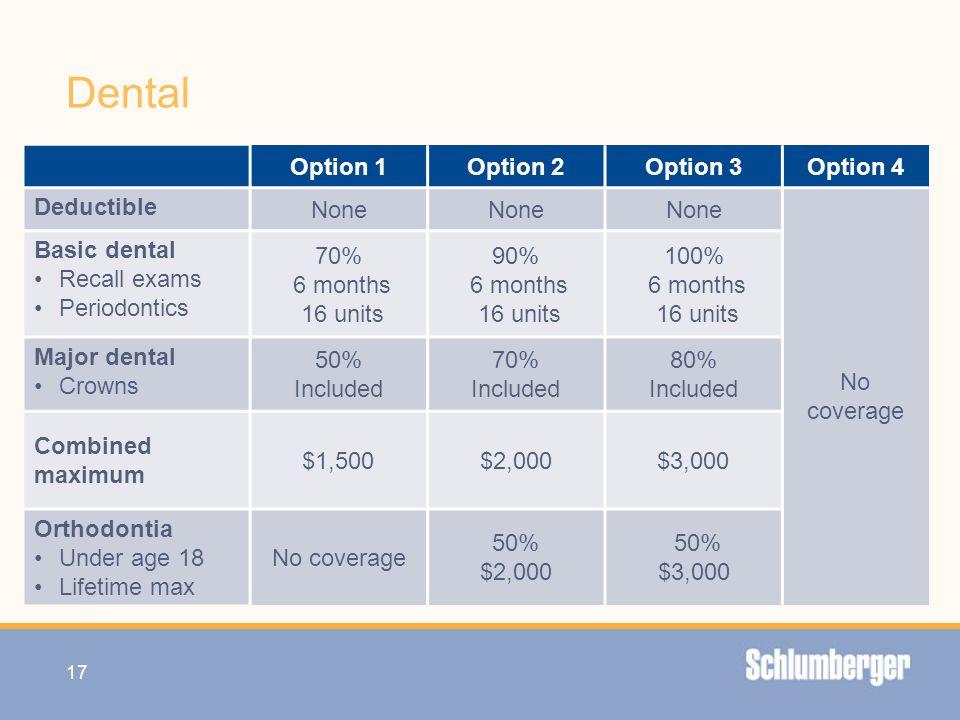 Dental Option 1 Option 2 Option 3 Option 4 Deductible None No coverage