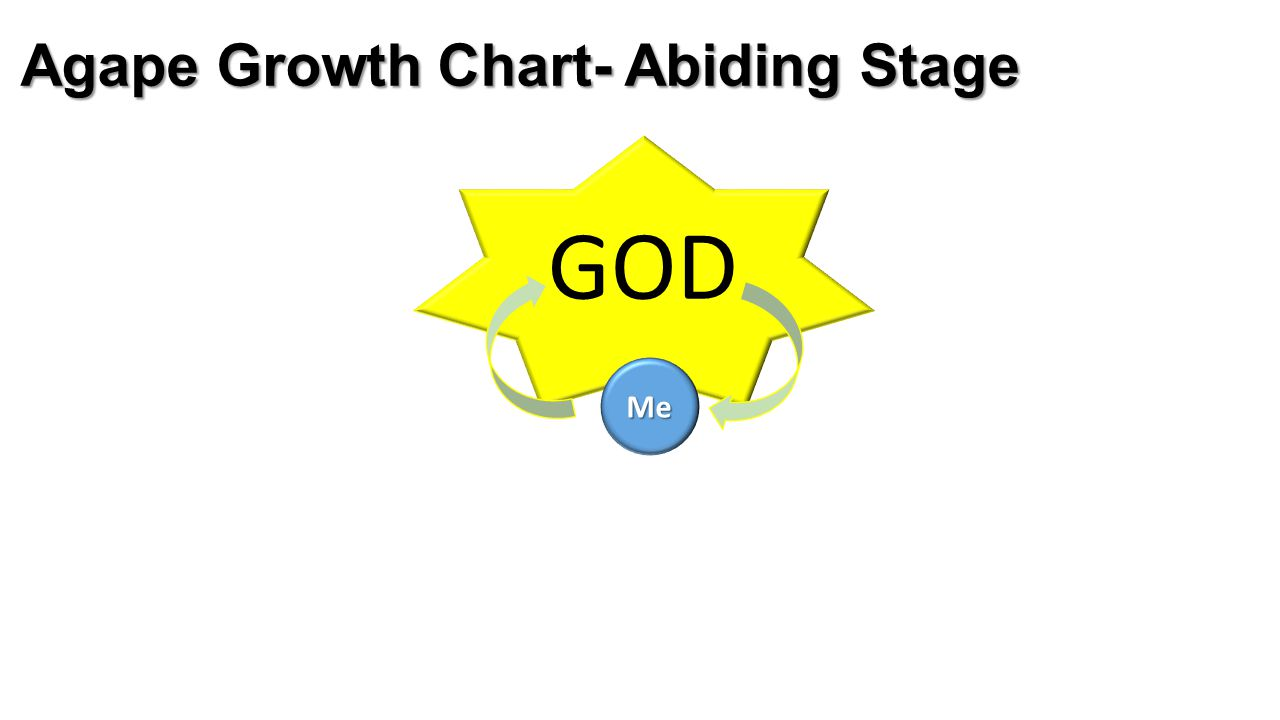 Agape Growth Chart- Abiding Stage