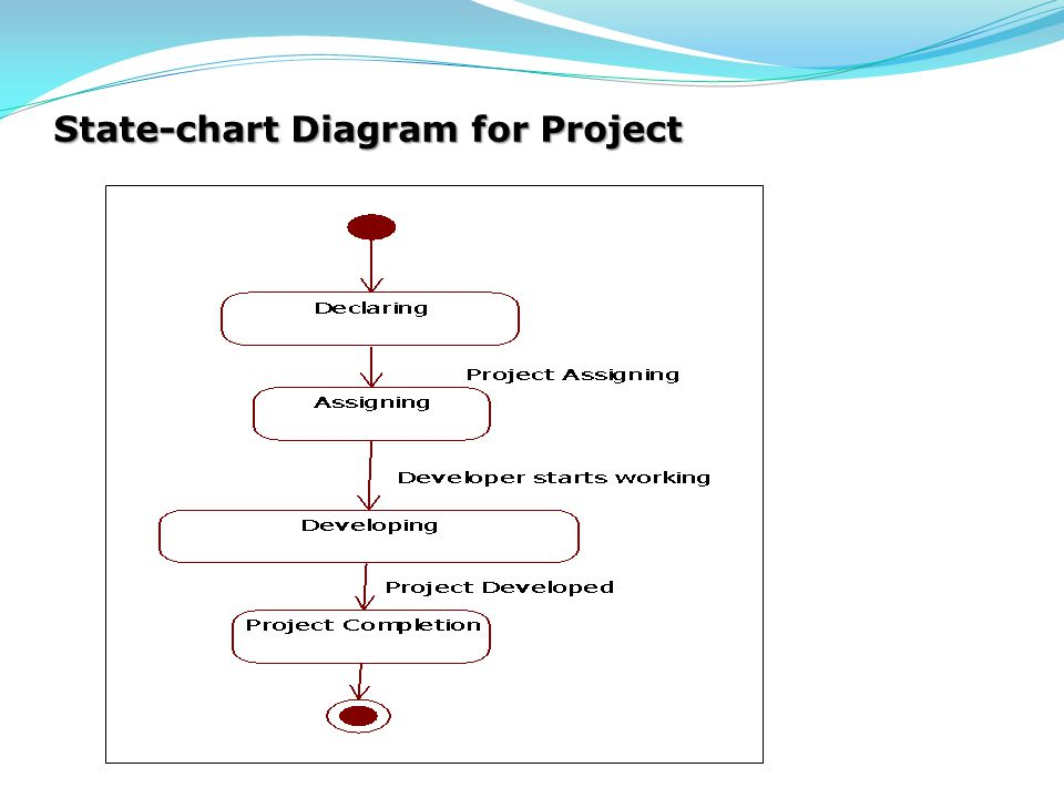 State-chart Diagram for Project