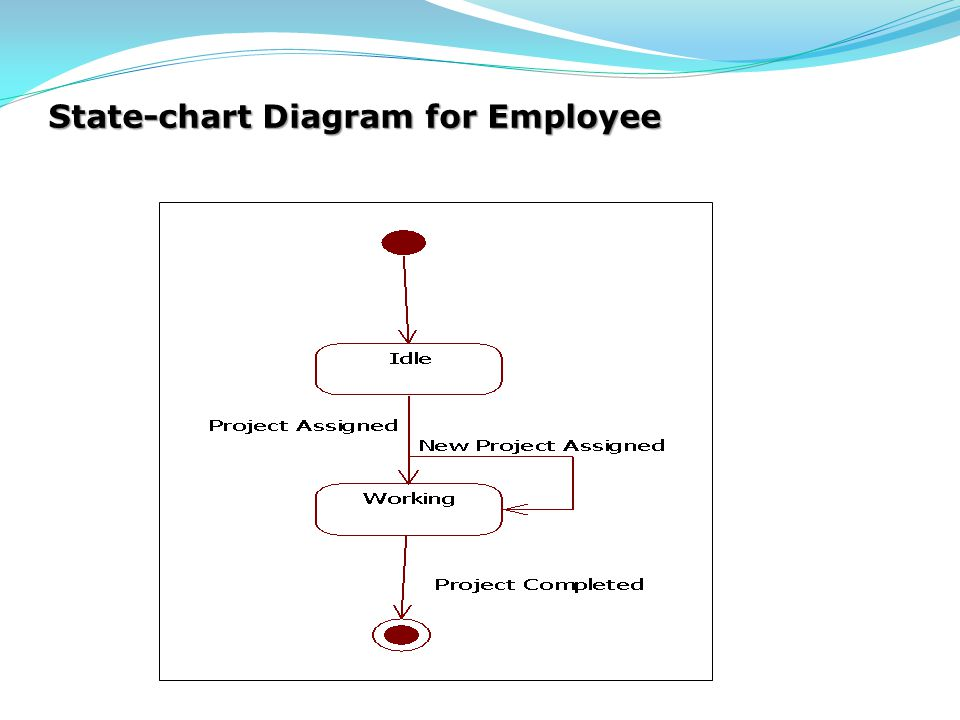 State-chart Diagram for Employee
