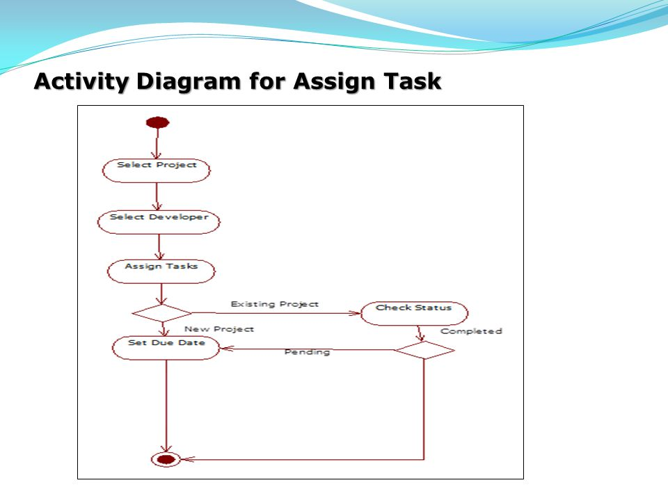 Activity Diagram for Assign Task