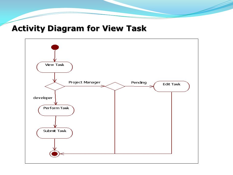 Activity Diagram for View Task