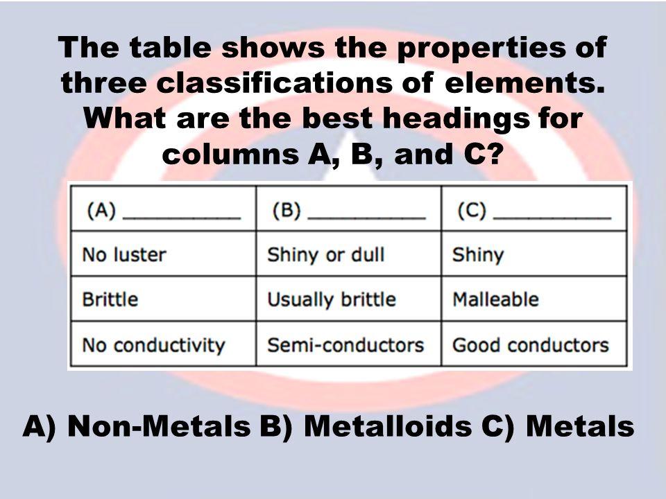 A) Non-Metals B) Metalloids C) Metals