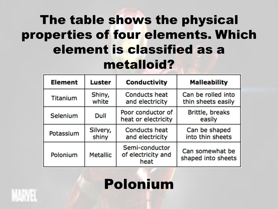 The table shows the physical properties of four elements