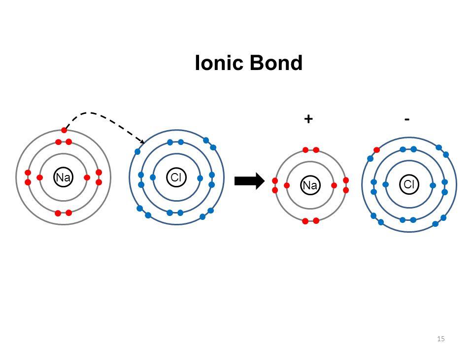 Ionic Bond + - Na Cl Na Cl