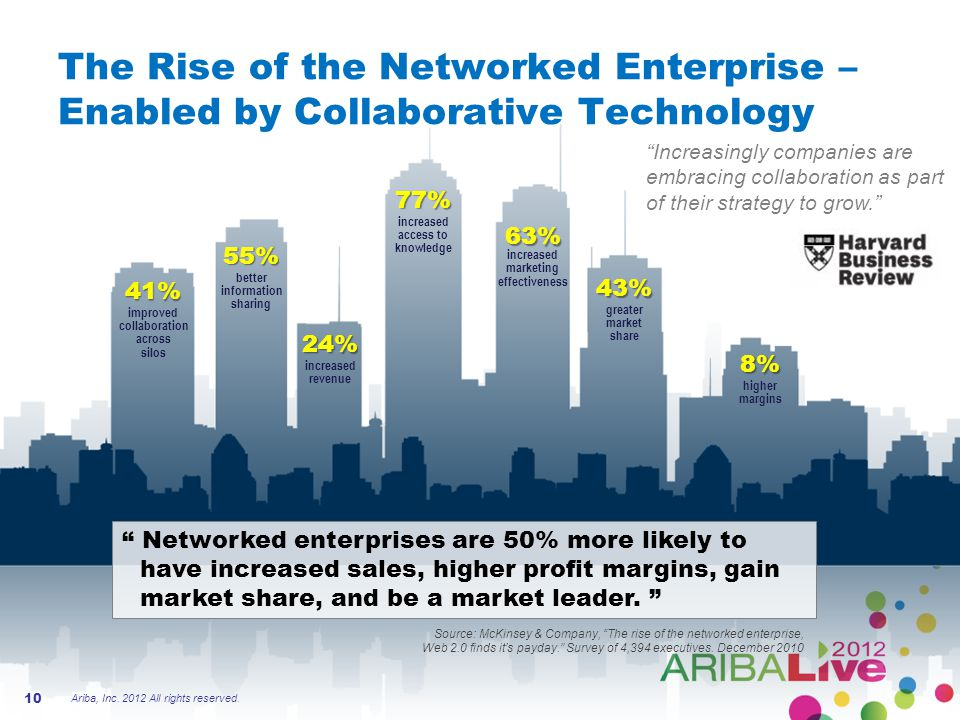 The Rise of the Networked Enterprise – Enabled by Collaborative Technology