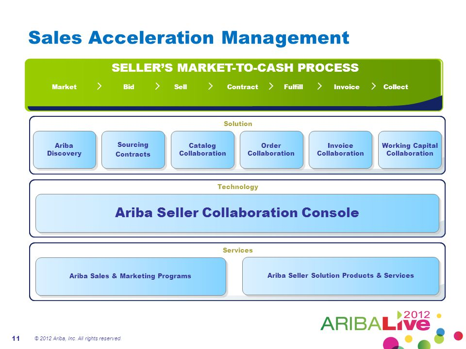Sales Acceleration Management