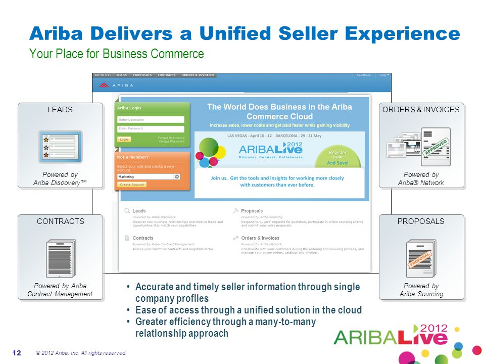 Ariba Delivers a Unified Seller Experience Your Place for Business Commerce