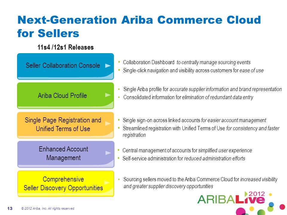 Next-Generation Ariba Commerce Cloud for Sellers