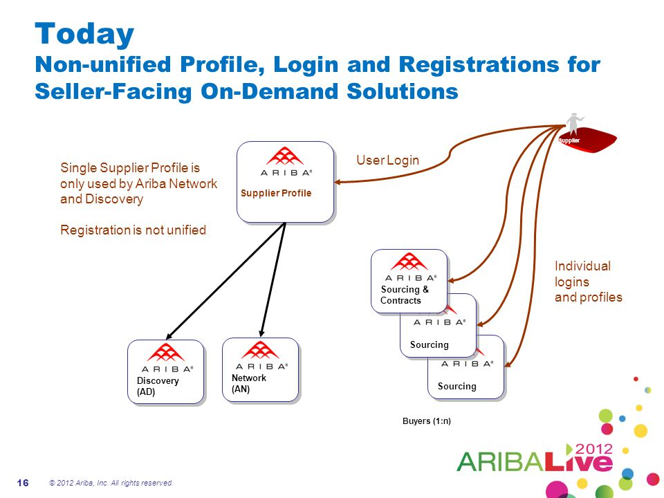Today Non-unified Profile, Login and Registrations for Seller-Facing On-Demand Solutions
