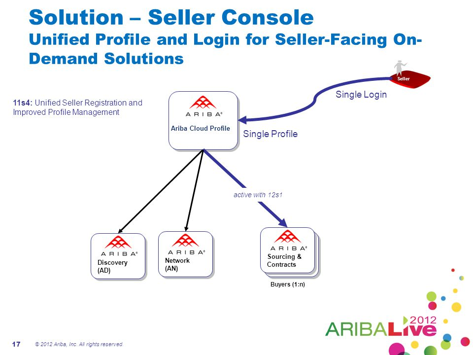 Solution – Seller Console Unified Profile and Login for Seller-Facing On-Demand Solutions