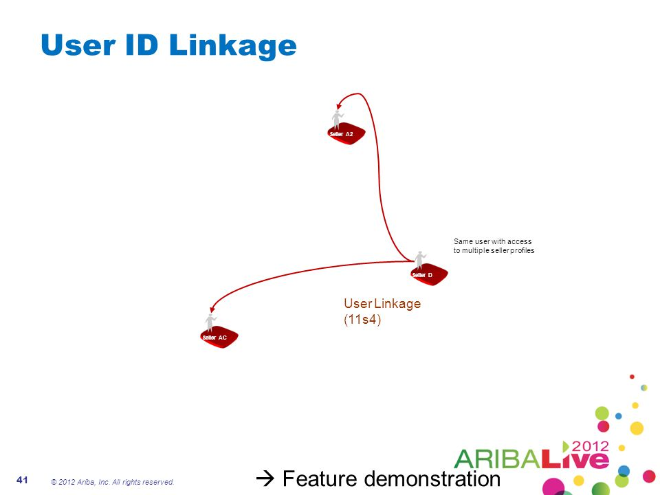 User ID Linkage  Feature demonstration User Linkage (11s4)