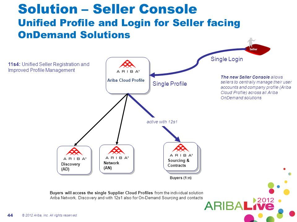 Solution – Seller Console Unified Profile and Login for Seller facing OnDemand Solutions